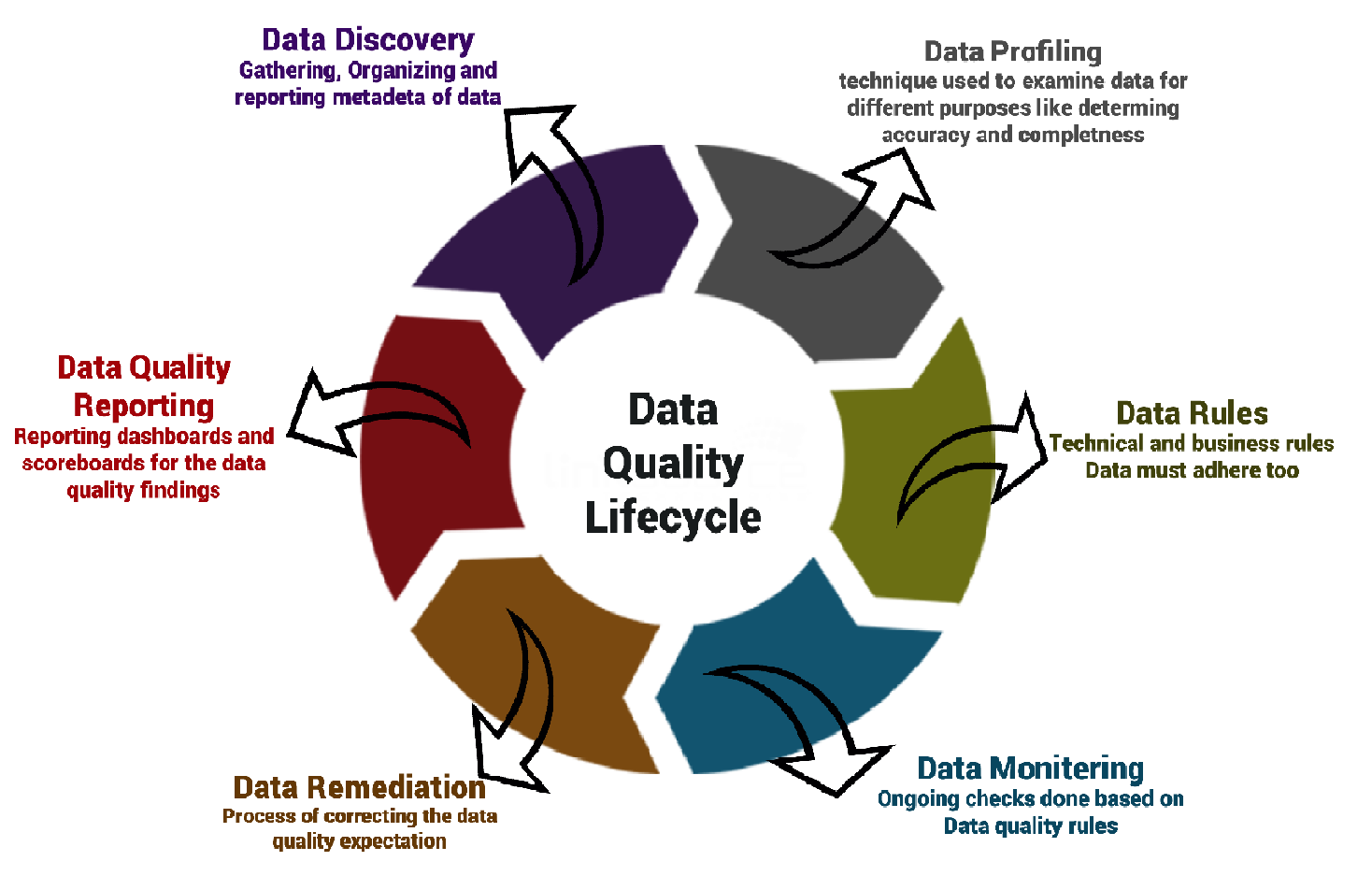 data quality lifecycle1